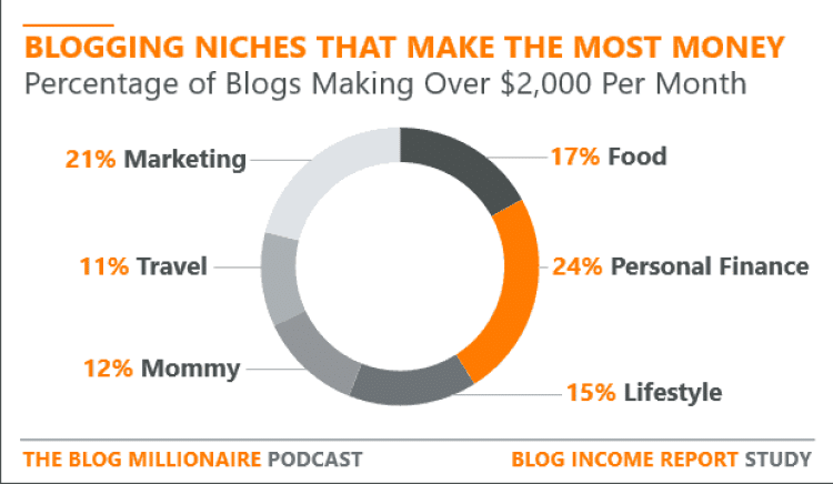 Pie chart showing blogging niches that make the most money