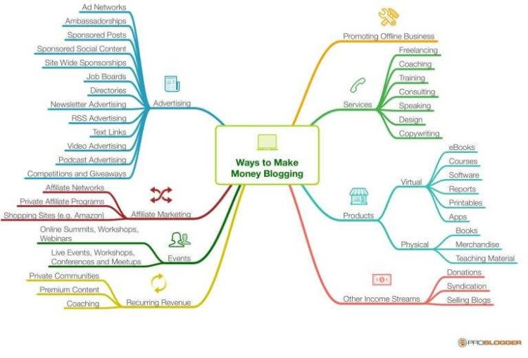 A graphic showing the many ways you can make money blogging