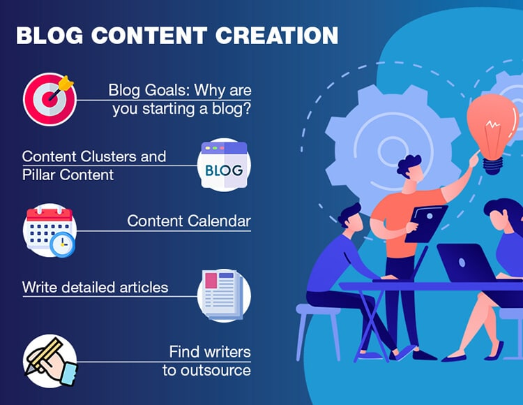 Graphic image showing the steps to take for blog content creation strategy