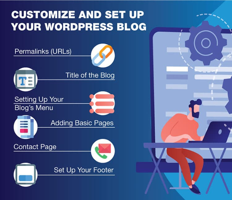 Graphic image showing steps how to customize and set up your WordPress blog