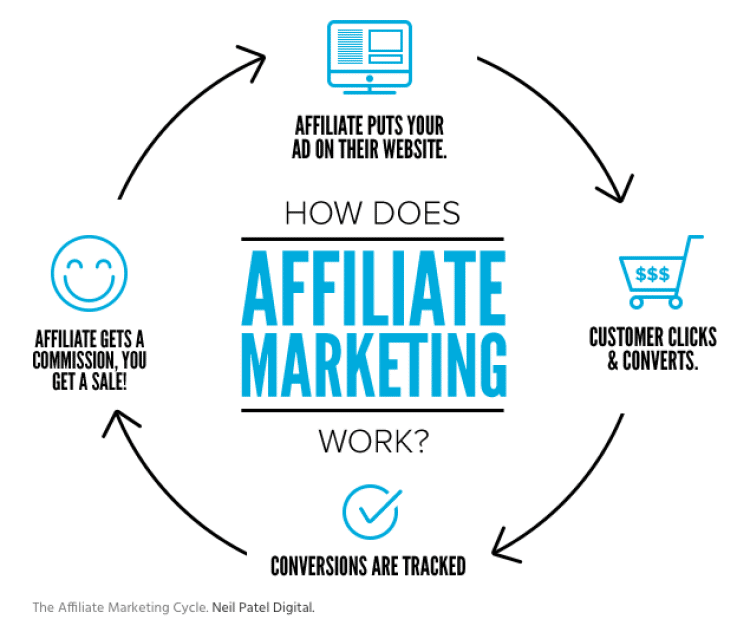Graphic image showing the affiliate marketing cycle