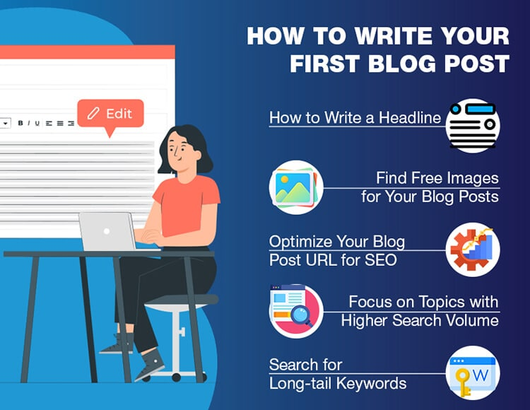 Graphic image showing the steps to take to write your first blog post