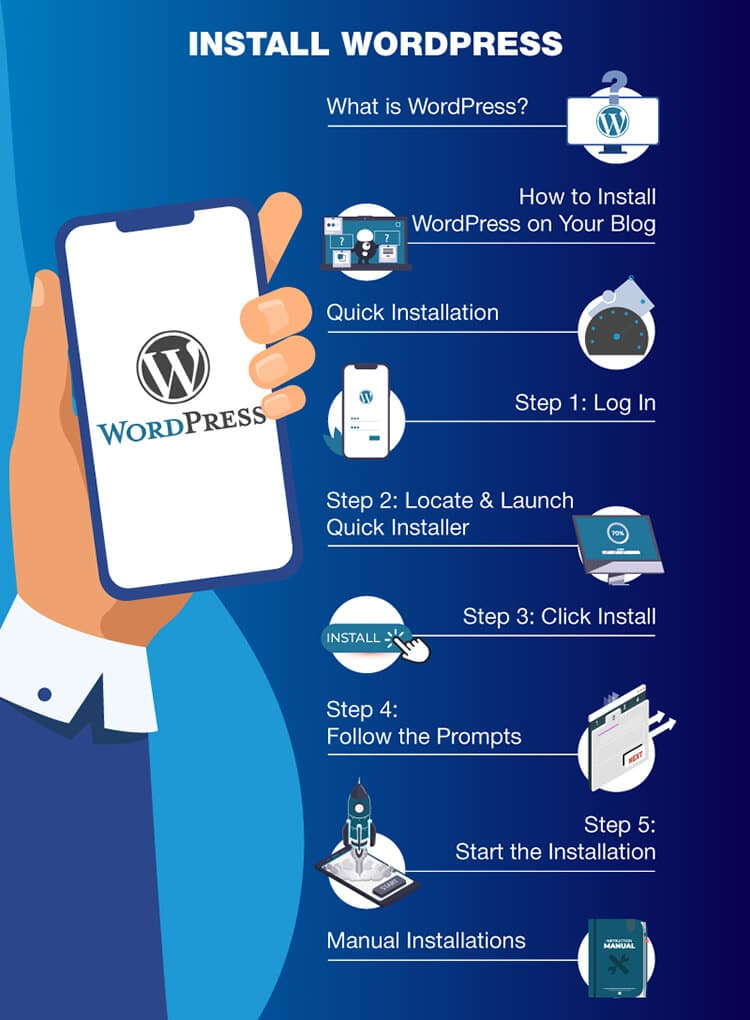 Graphic image showing the steps on how to install WordPress