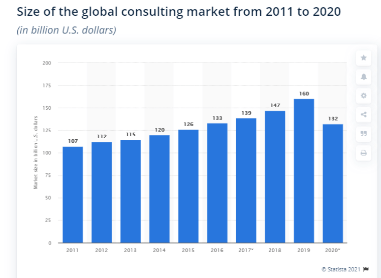Screenshot from Statista's stats showing the size of global consulting market