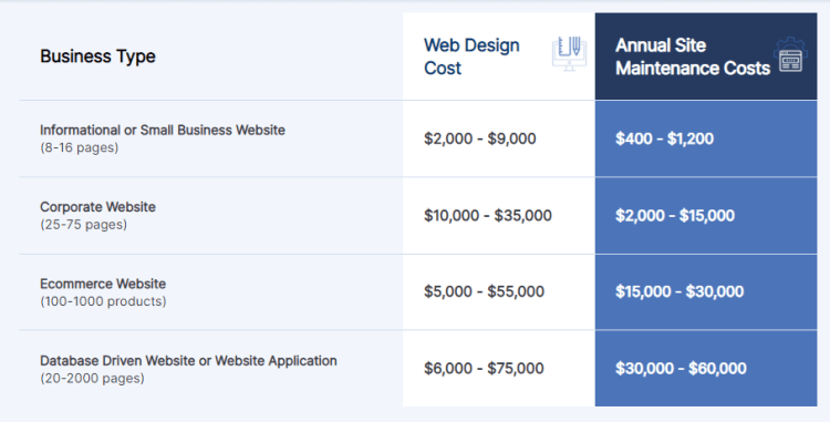 Screenshot from WebFx showing the costs of launching and maintaining websites