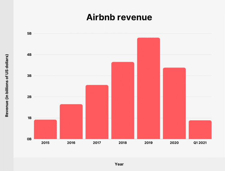 Screenshot from Backlinko's chart showing Airbnb Revenue