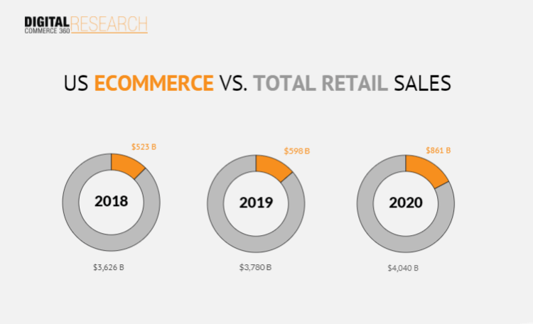 Chart showing the percentage of eCommerce vs. total retail sales from 2018 to 2020