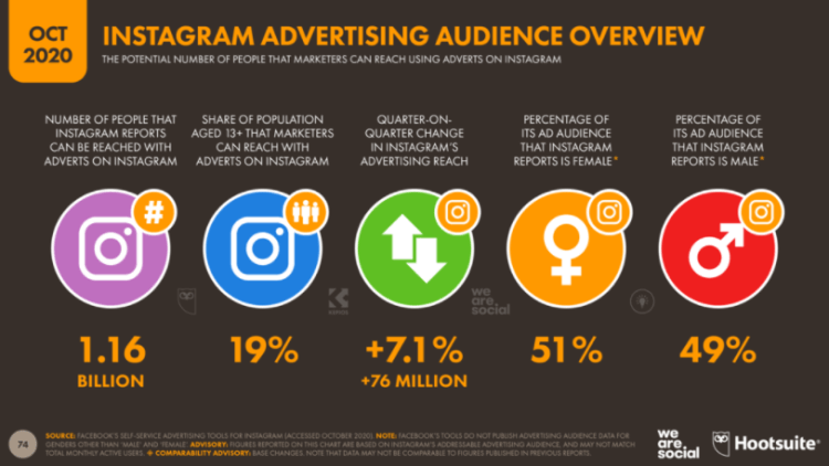 Screenshot from stats showing Instagram advertising audience overview